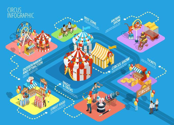 Poster di diagramma di flusso infografica isometrica circo di viaggio vettore
