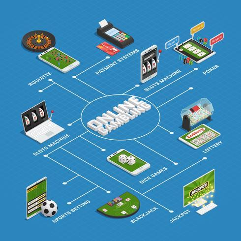 Diagramma di flusso isometrico di gioco del casinò online vettore