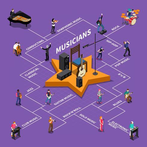 diagramma isometrico dei musicisti vettore