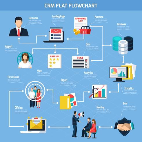 Diagramma di flusso piatto CRM vettore