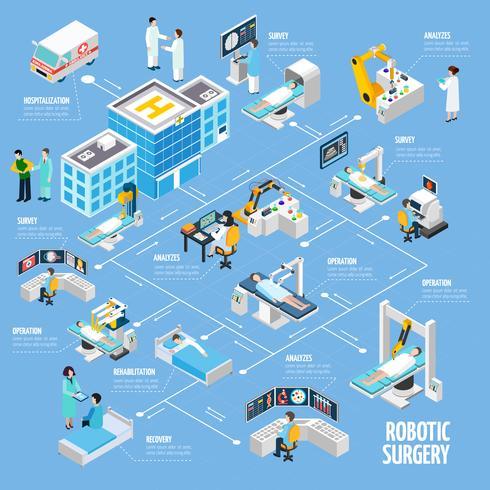 Disegno di diagramma di flusso isometrico di chirurgia robotica vettore