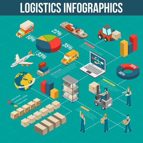 Logistica Trasporto Infografic Flowchart Isosmetric POster vettore