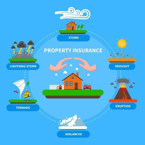 Insegna piana di disastro naturale di assicurazione di proprietà vettore