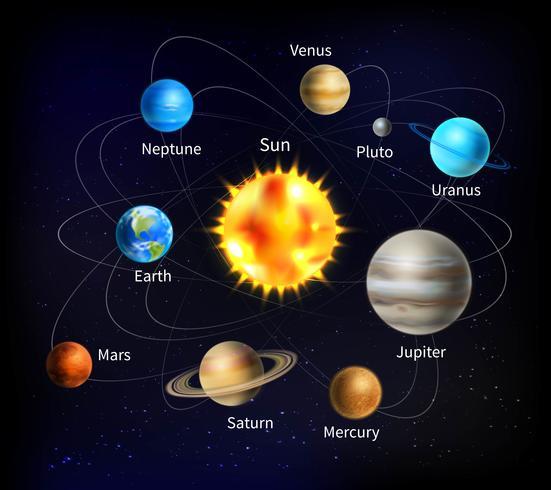Illustrazione del sistema solare vettore