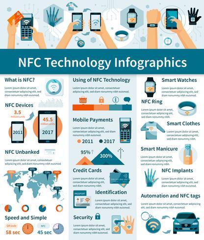 Infografica tecnologia NFC vettore