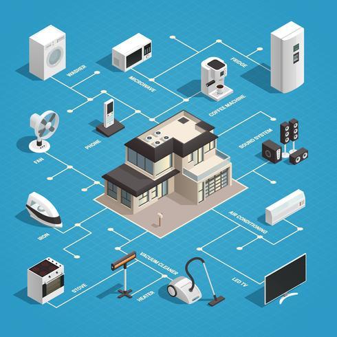 Concetto del diagramma di flusso degli elettrodomestici vettore