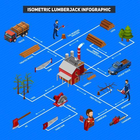 Layout isometrico infografica Lumberjack vettore