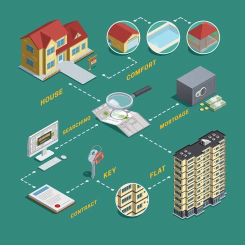 Diagramma di flusso isometrico di ricerca di vendita immobiliare vettore