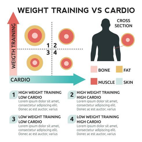 Allenamento con i pesi vs cardio vettore