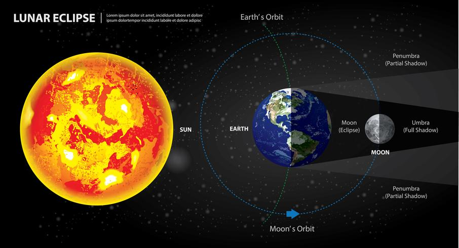 Lunare eclissi Sun Earth and Moon Vector Illustration