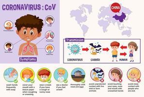 diagramma educativo che mostra le prevenzione del coronavirus