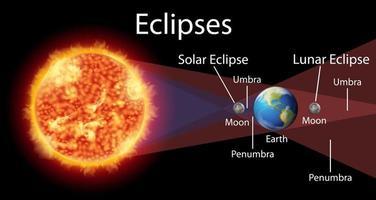 diagramma che mostra le eclissi con sole e terra vettore