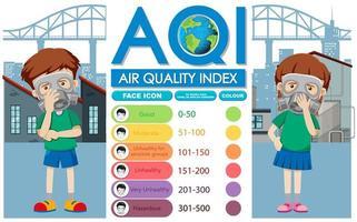 diagramma dei diversi livelli di qualità dell'aria in città