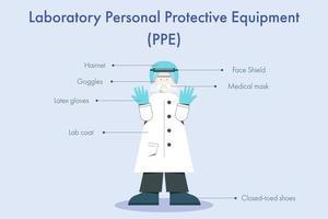 infografica equipaggiamento protettivo personale di laboratorio vettore