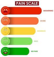 diagramma che mostra il livello della scala del dolore