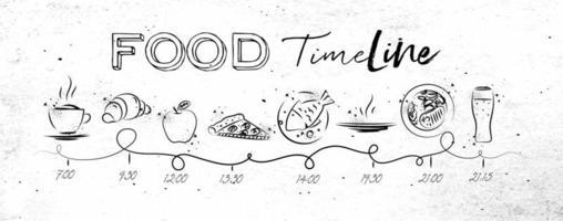 cronologia del cibo su carta sporca in stile grunge
