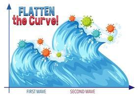 appiattire la curva con un secondo grafico d'onda vettore