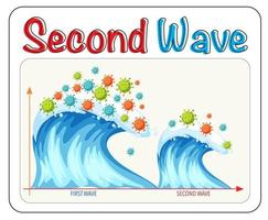 seconda ondata di coronavirus vettore