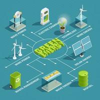 diagramma di flusso isometrico di ecologia di energia verde vettore