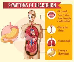 sintomi di infografica di bruciore di stomaco