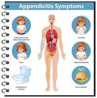 informazioni sui sintomi di appendicite infografica