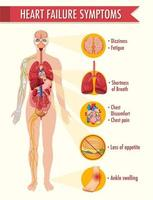 infografica informazioni sui sintomi di insufficienza cardiaca