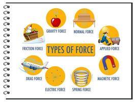 tipi di forza per poster educativo di fisica per bambini