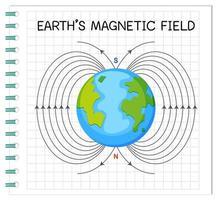 campo magnetico terrestre o campo geomagnetico per l'istruzione vettore