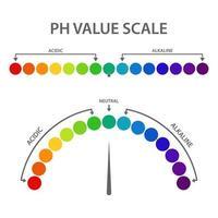 illustrazione di progettazione di vettore della scala del valore di ph isolato su priorità bassa bianca