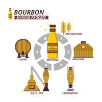 Processo di fabbricazione di bourbon piatto