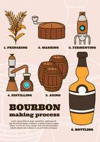Processo di fabbricazione Bourbon vettore