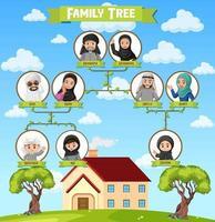 diagramma che mostra tre generazioni di famiglia araba vettore