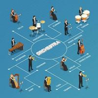 diagramma di flusso di persone isometriche orchestra vettore