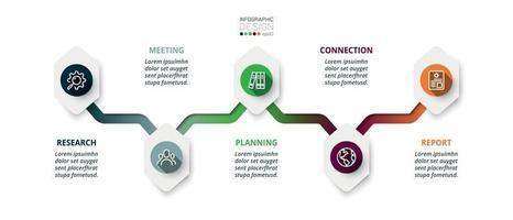 timeline esagonale che spiega il processo di lavoro, pianificazione e presentazione di nuove idee.
