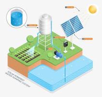 illustrazioni vettoriali di sistema di pompaggio dell'acqua ad energia solare.
