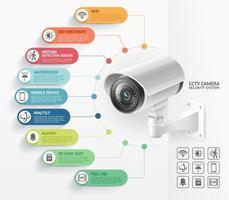 illustrazione di vettore di infographics dei sistemi di videosorveglianza della telecamera di sicurezza domestica.