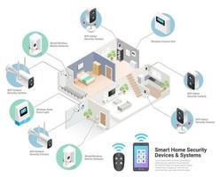 illustrazioni vettoriali isometriche di sistemi di dispositivi domestici intelligenti.