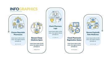 acquisto di medicina online modello di infografica vettoriale