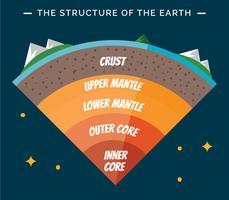 Struttura della terra infografica vettore