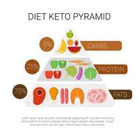 keto dieta piramide vettore