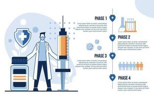 infografica sulle fasi del vaccino contro il coronavirus vettore