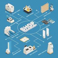 illustrazione di vettore del manifesto del diagramma di flusso isometrico di tecnologie del supermercato
