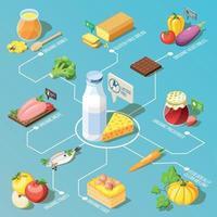 illustrazione vettoriale di diagramma di flusso isometrico di alimenti biologici
