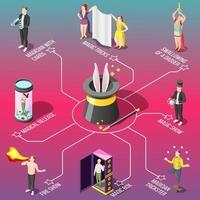 illustrazione di vettore del diagramma di flusso isometrico di spettacolo di magia