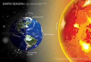 illustrazione di vettore di stagione che cambia la terra