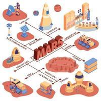 illustrazione vettoriale del diagramma di flusso della colonizzazione di Marte isometrica