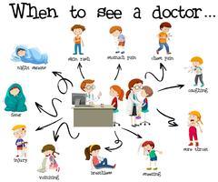 Un poster educativo di assistenza medica vettore