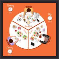 Vector piatta illustrazione di un uomo al tavolo con piatti del ciclo di alimentazione umana in un giorno, colazione, pranzo, cena.