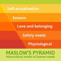 La piramide di Maslow dei bisogni. vettore