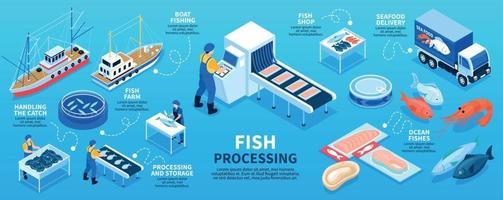schema di infografica isometrica per la lavorazione del pesce vettore
